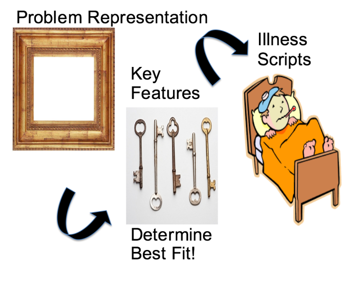 Figure 2: Assessing for Goodness of Fit is Determined by the Key Features