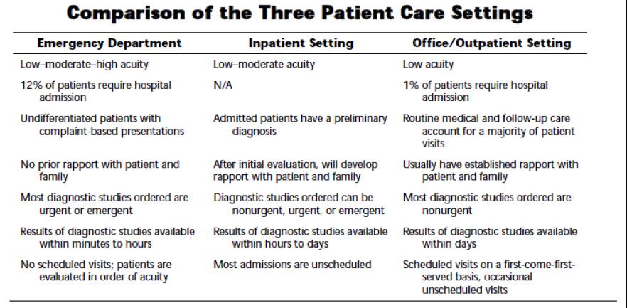 Comparison of 3 patient settings